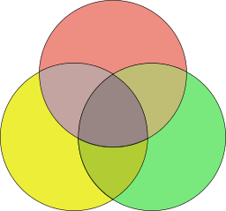 256px-Venn_diagram_coloured