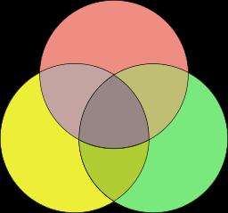 256px-Venn_diagram_coloured